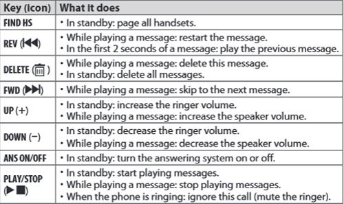 Cordless Phones - Uniden Support